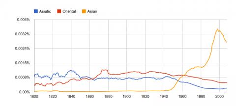 Asiatic / Oriental / Asian